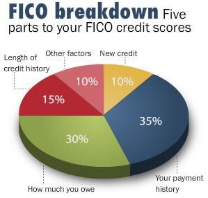 %Credit Repair %Credit Healing